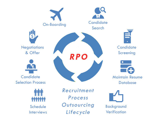 Recruitment Process Outsourcing (RPO) Support Service