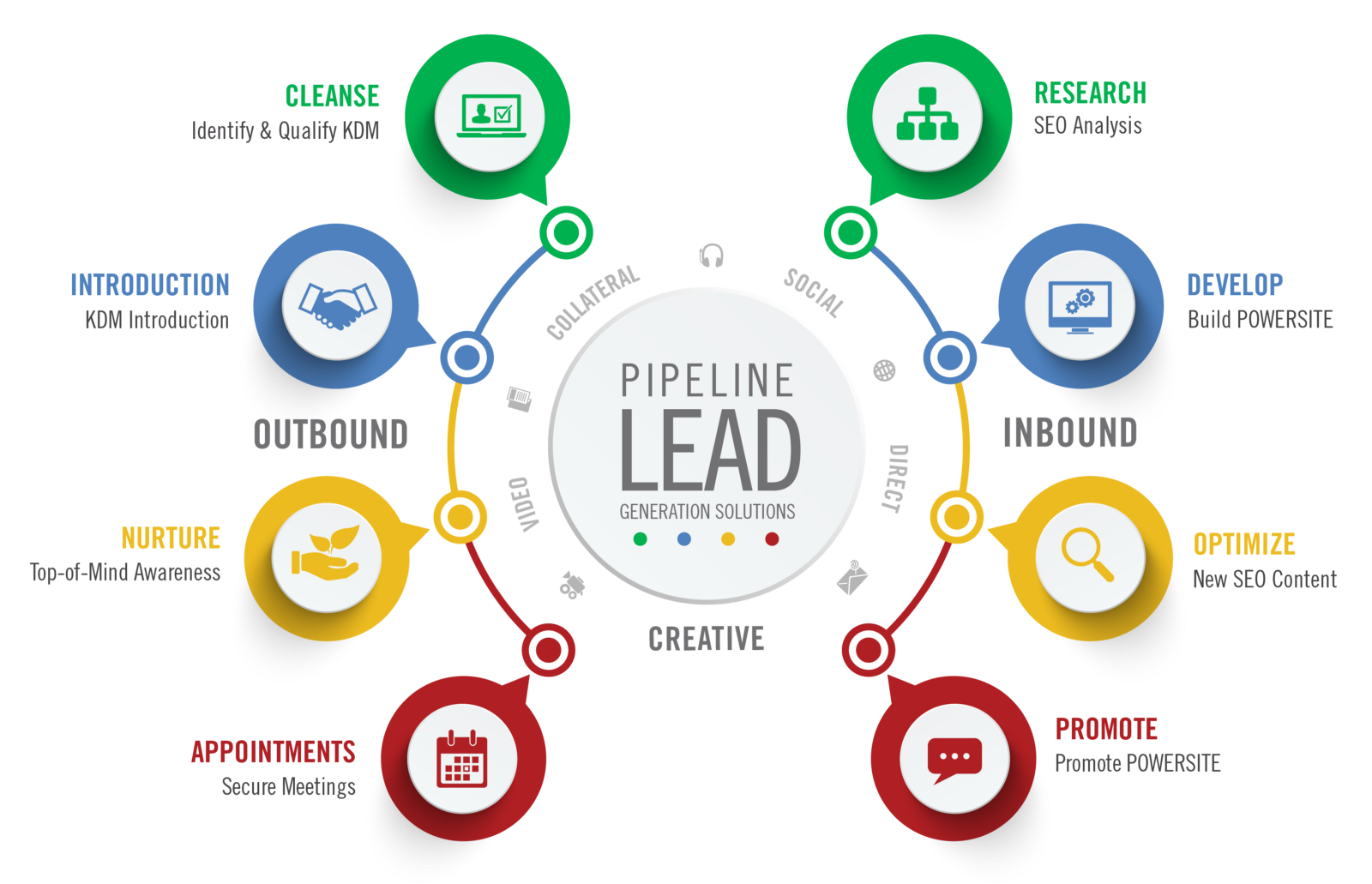 Lead Generation – Generating Business Leads