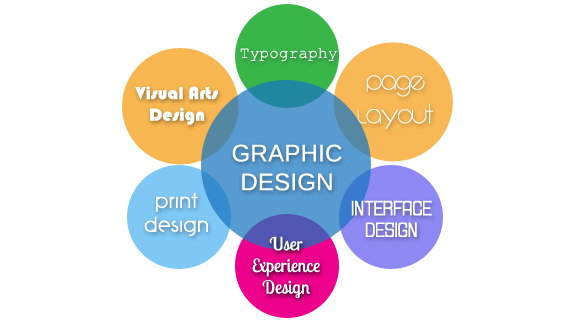 Graphic Design – Different Types Of Graphic Design