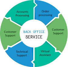 Why Companies Need To Use Admin Back Office Support?