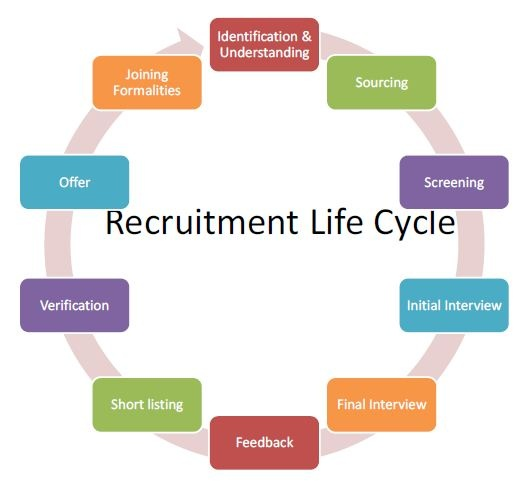 Full Cycle Recruiting. Why Should Outsource RPO work?